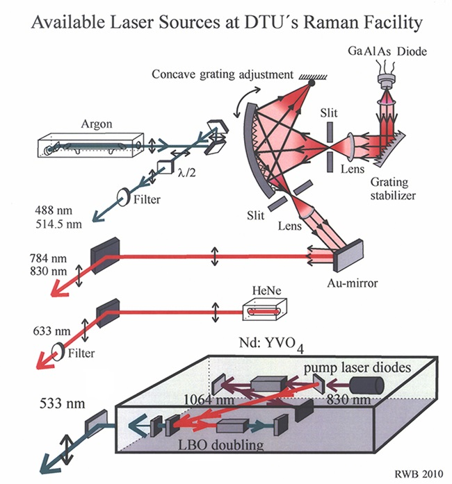 Available laser sources DTU