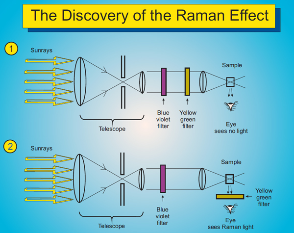 Raman's discovery - DTU Chemistry